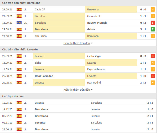 Read more about the article M88.one – Soi Kèo Barcelona vs Levante, 21h15 ngày 26/09