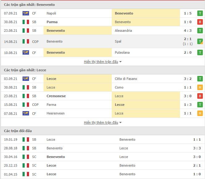 Read more about the article M88.one – Soi Kèo Benevento vs Lecce, 01h30 ngày 11/09