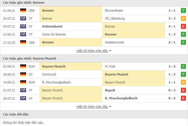 Read more about the article M88.one – Soi Kèo Bremer vs Bayern Munich, 01h15 ngày 26/08