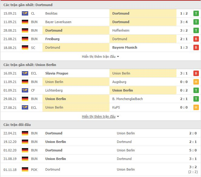 Read more about the article M88.one – Soi Kèo Dortmund vs Union Berlin, 22h30 ngày 19/09
