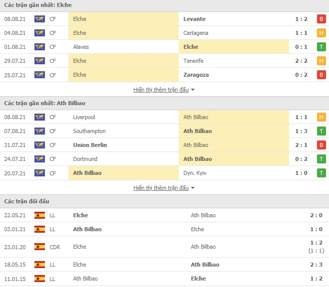 Read more about the article M88.one – Soi Kèo Elche vs Athletic Bilbao, 03h00 ngày 17/08