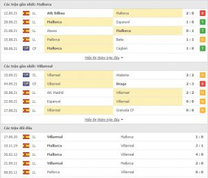 Read more about the article M88.one – Soi Kèo Mallorca vs Villarreal, 19h00 ngày 19/09