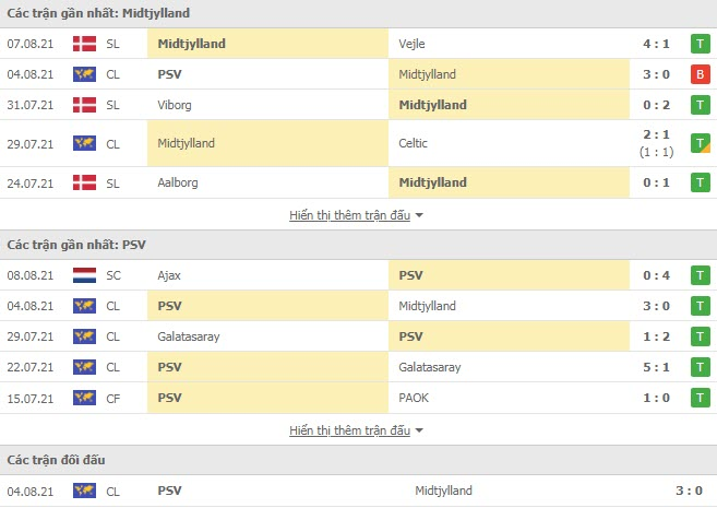 Read more about the article M88.one – Nhận định Midtjylland vs PSV Eindhoven, 01h00 ngày 11/08