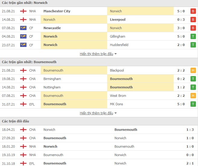 Read more about the article M88.one – Soi Kèo Norwich vs Bournemouth, 01h00 ngày 25/08