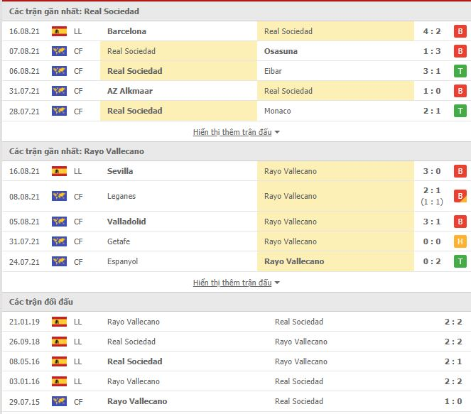 Read more about the article M88.one – Soi Kèo Sociedad vs Vallecano, 22h00 ngày 22/08