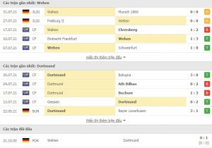 Read more about the article M88.one – Soi Kèo Wehen Wiesbaden vs Dortmund, 01h45 ngày 08/08